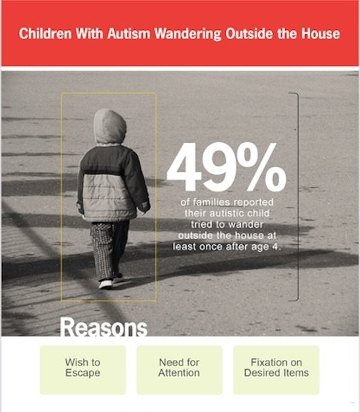 3 key reasons why children with Autism Wander away from home