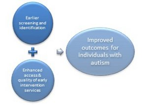 advantages-of-early-intervention